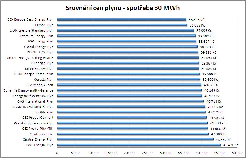 europe easy energy