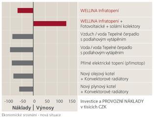 Porovnání nákladů avýnosů ujednotlivých topných systémů