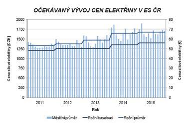 Vývoj ceny elektřiny 2018
