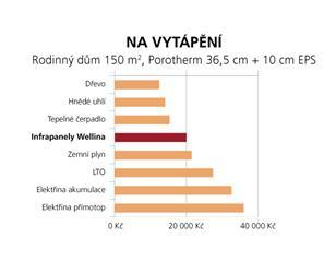 Výsledky srovnání ročních nákladů na vytápění urůzných topných systémů