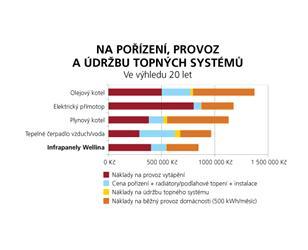 Srovnání nákladů na pořízení, provoz aúdržbu testovaných topných systémů
