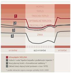 Porovnání tepelné pohody ujednotlivých systémů vytápění